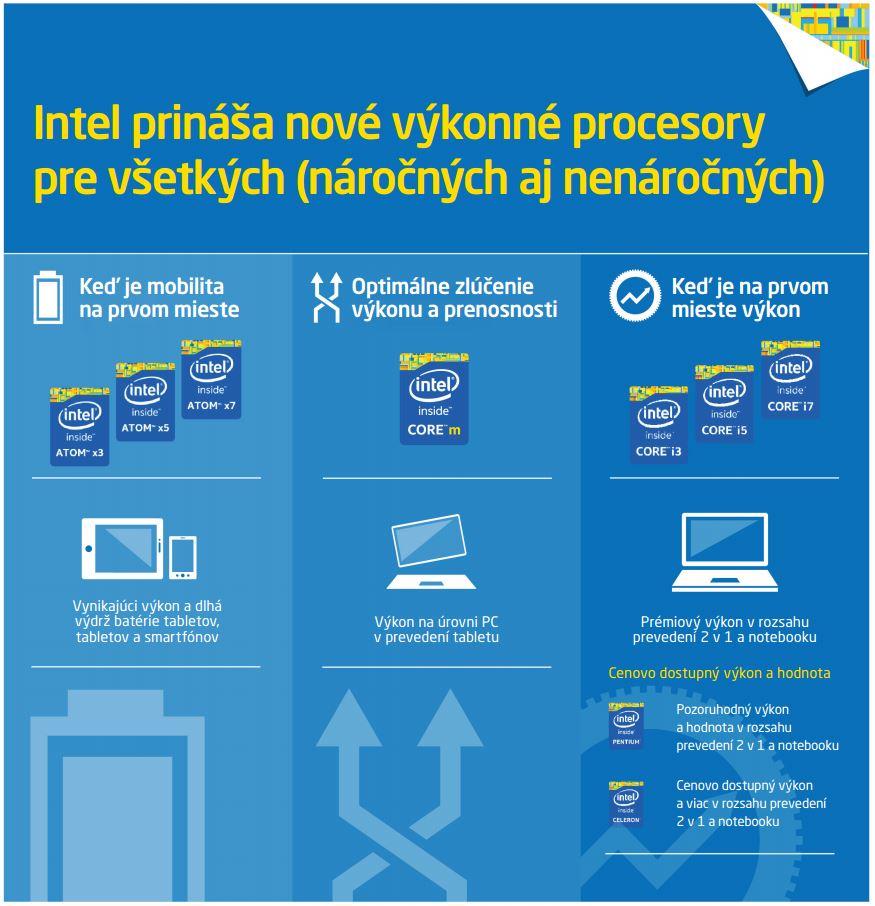 Prehľadné delenie Intel procesorov