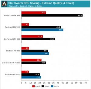 Porovnanie grafických kariet pod rozhraniami DirectX 11 a 12