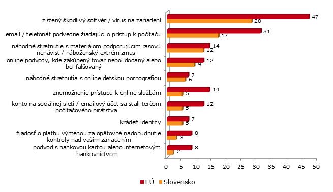 Počítačová kriminalita v praxi. Dominujú vírusy (Autor: Eurobarometer, TNS Opinion & Social)