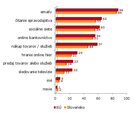 Aké aktivity vykonávajú Európania a Slováci na internete? (Autor: Eurobarometer, TNS Opinion & Social)