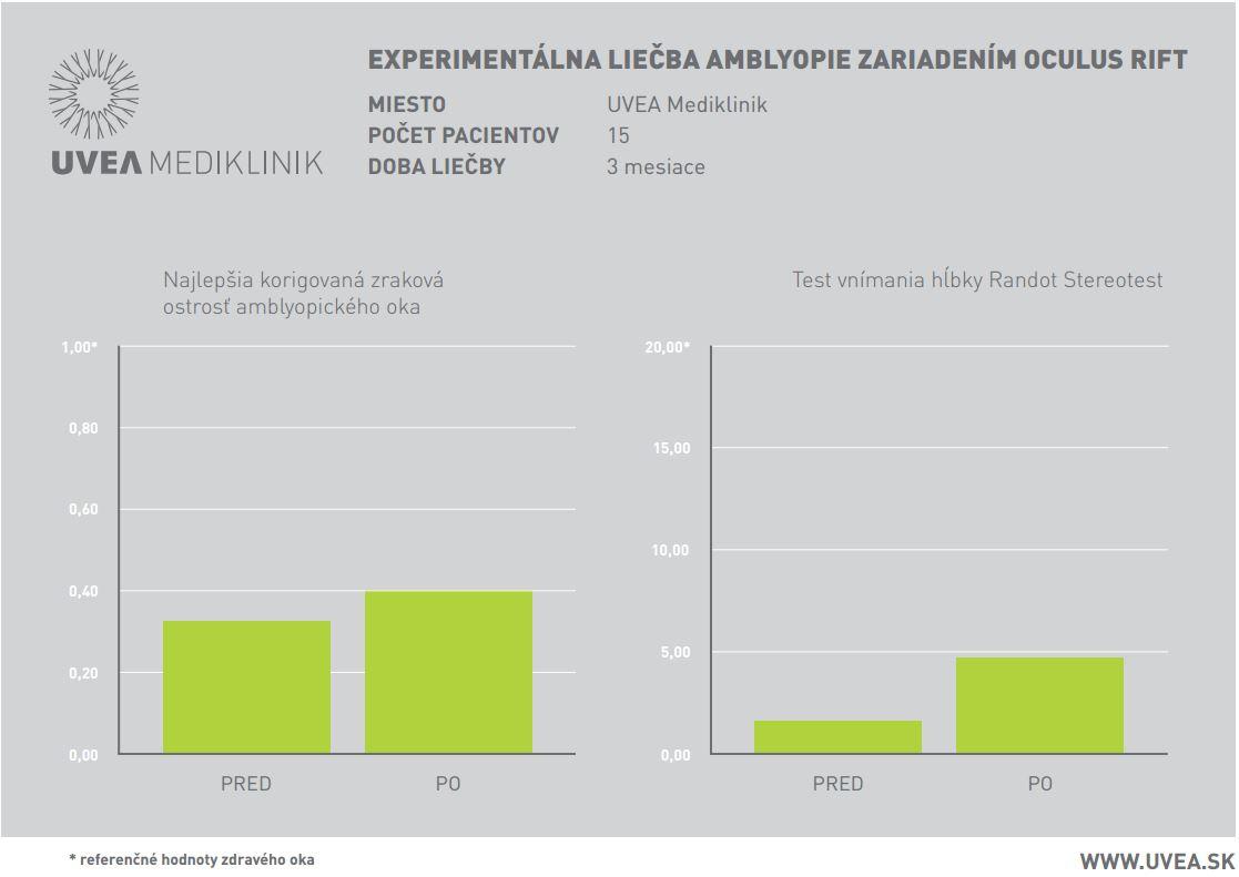 82edf07e1 Virtuálna realita nie je iba na zábavu. Na Slovensku pomáha liečiť ...