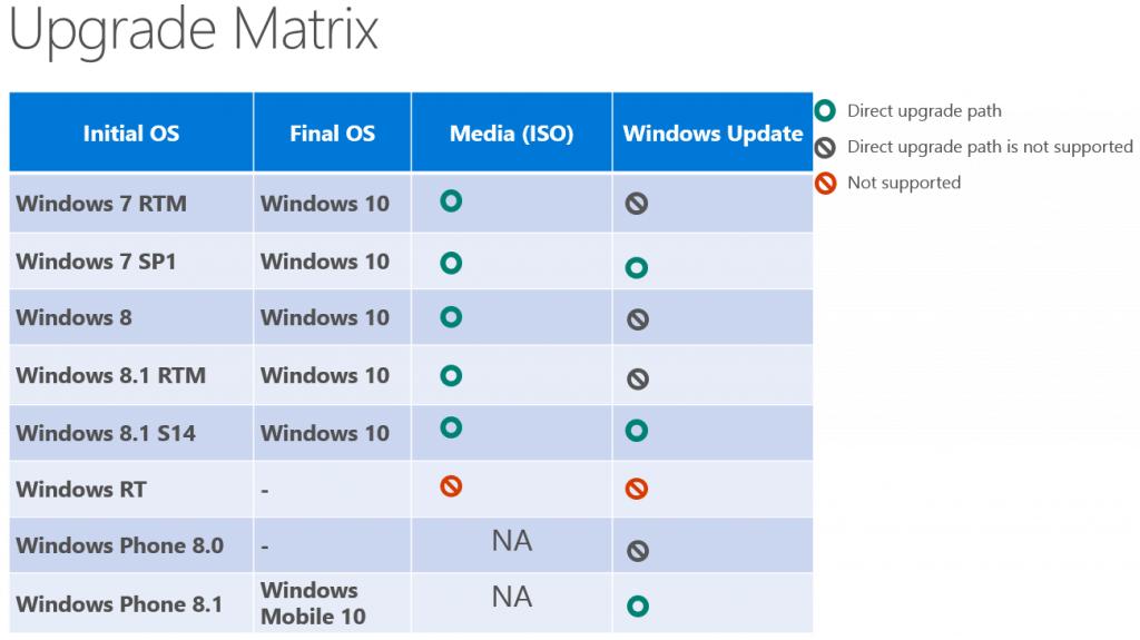 Prechod na Windows 10 bude v niektorých prípadoch možný aj pomocou aktualizácie (Autor: VentureBeat)
