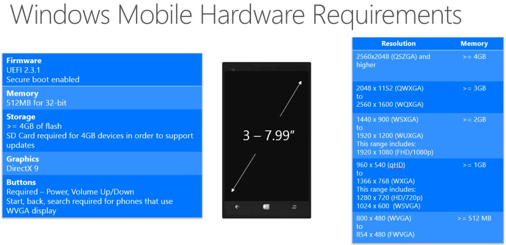 Hardvérové nároky mobilnej verzie (nástupca platformy Windows Phone) sú nasledujúce