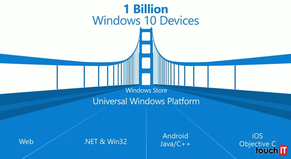 4 spôsoby, ktoré majú uľahčiť tvorbu univerzálnych Windows aplikácií