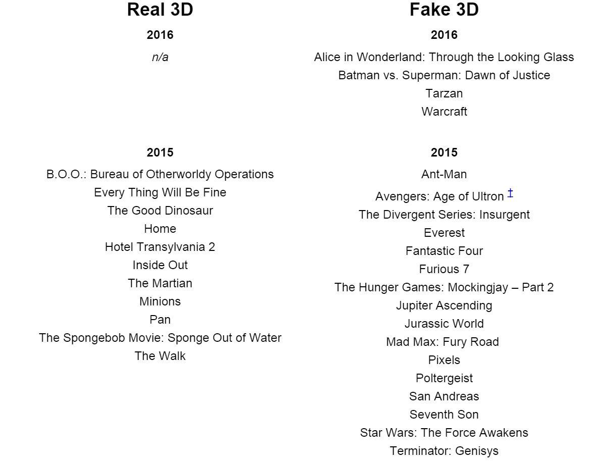 """Zoznam skutočných a """"nepravých"""" 3D filmov pre rok 2015 a 2016"""