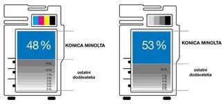 Kusový podiel na trhu v SR v r. 2014 - laserové multifunkčné zariadenia formátu A3