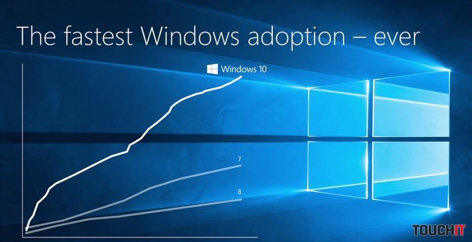 Windows 10 je najrýchlejšie rastúcou verziou systému Windows. Určite je to dané politikou Microsoftu, inovácia na Windows 10 je dostupná bezplatne a niektorým používateľom sa aktivovala aj bez ich potvrdenia