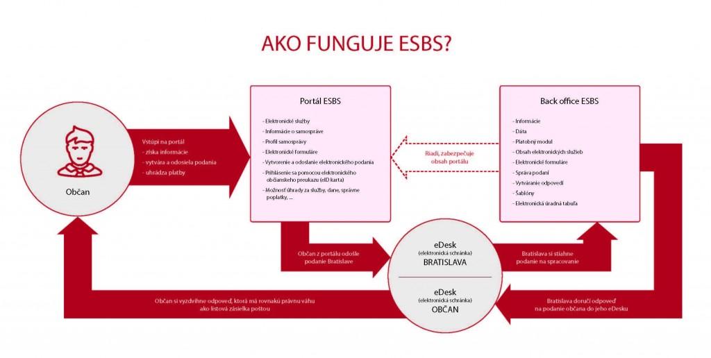 esbs_proces_nowat