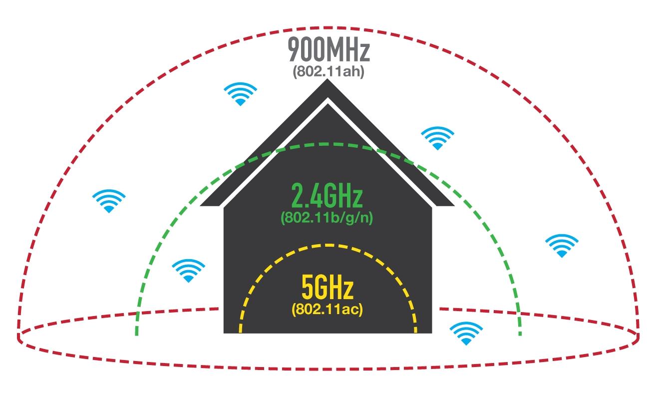 Wi-Fi Hallow v podobe IEEE 802.11ah otvára dvere rozsiahlym sieťam IoT