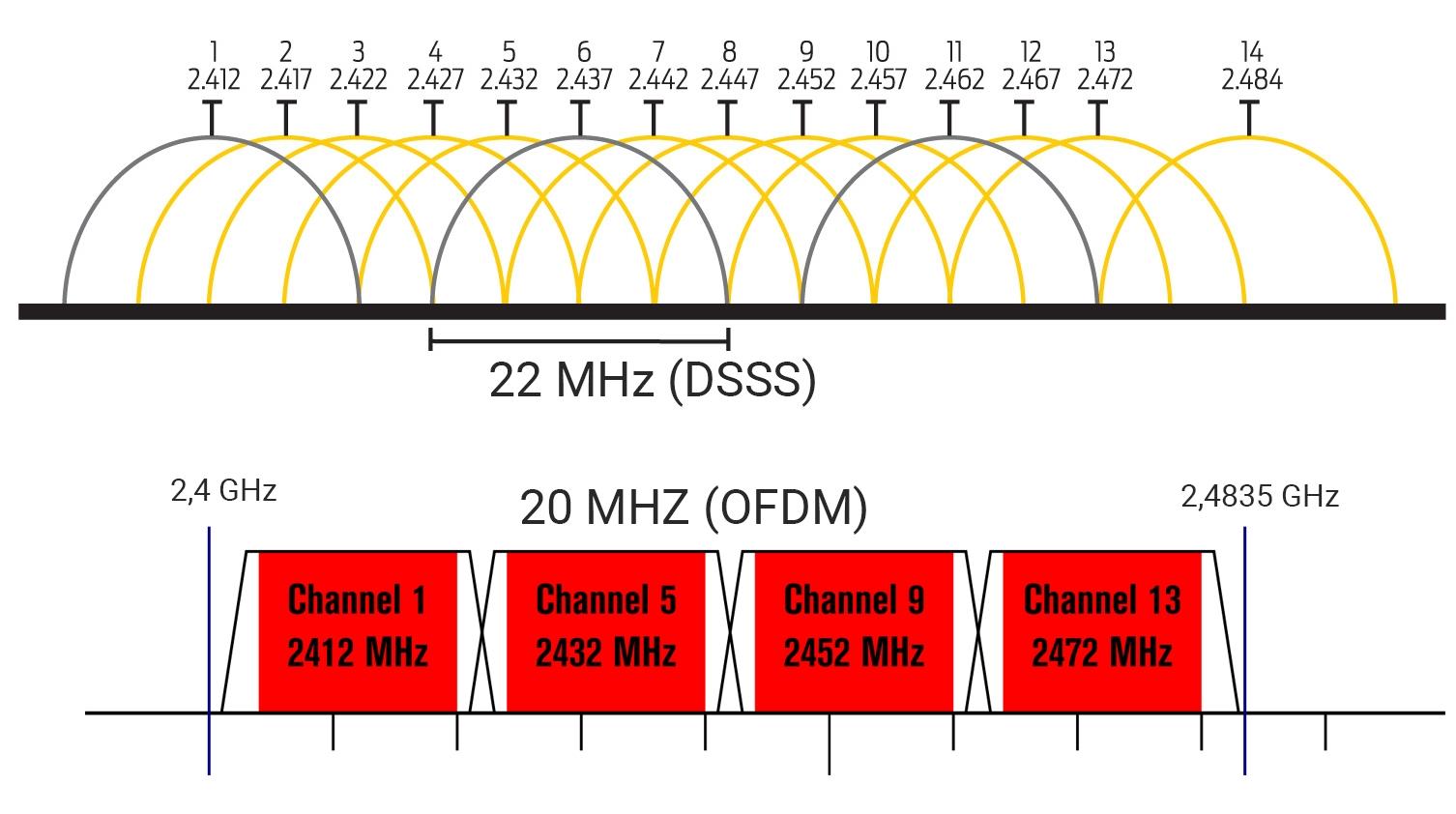 Prekrývanie kanálov 2,4 GHz Wi-Fi pri starších štandardoch s DSSS moduláciou a novších s OFDM moduláciou