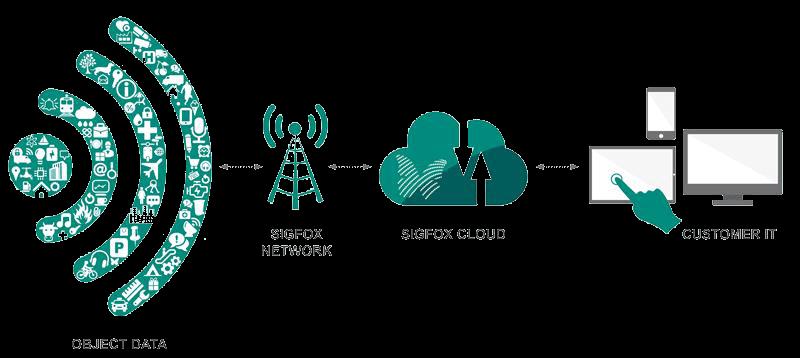 Princíp fungovania Internetu vecí na platforme Sigfox