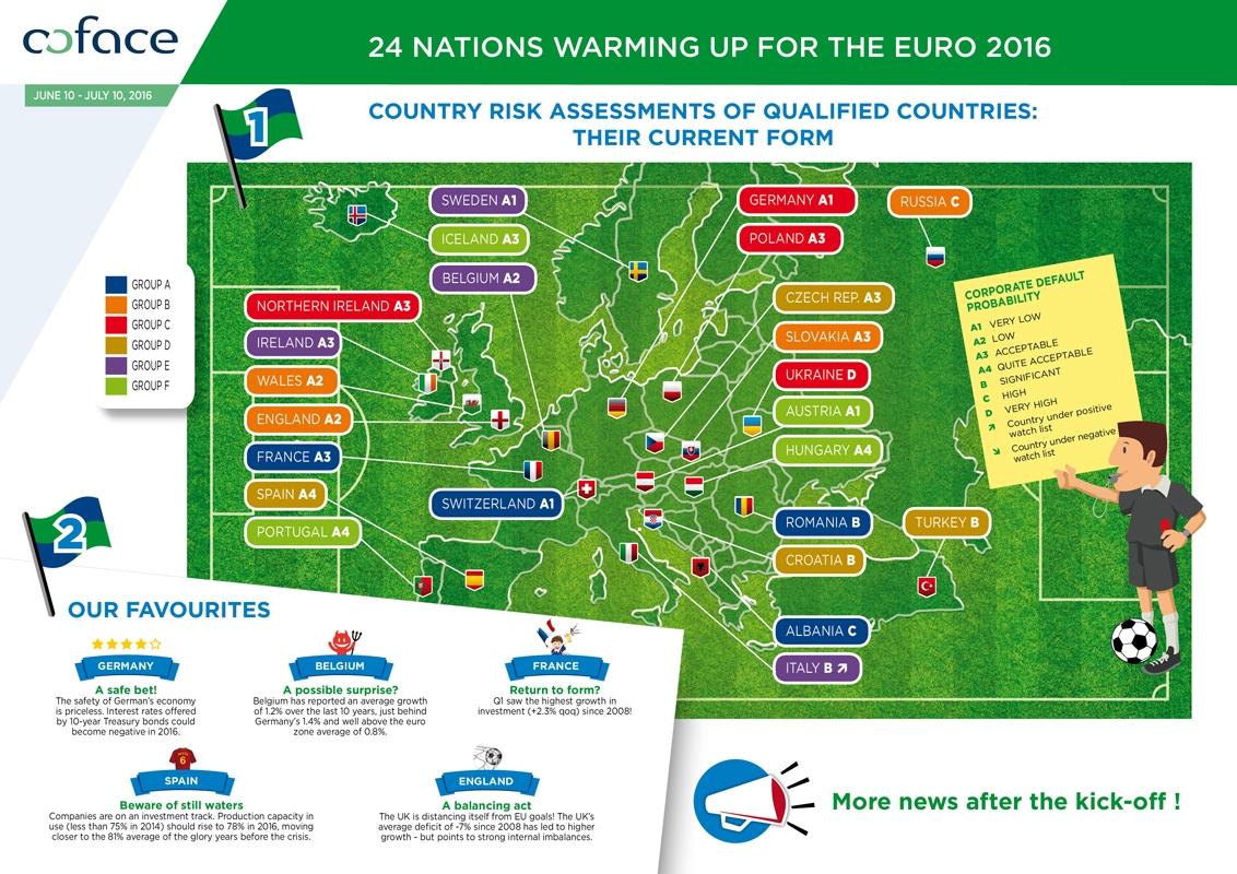 Šampionát EURO 2016 a rating insolevencií zúčastnených krajín_web2016_3_nowat