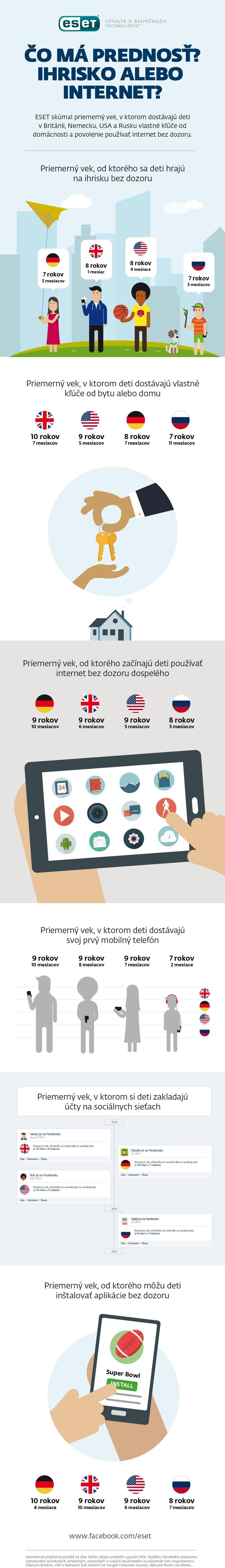 ESET_infografika_DetiAInternet_web2016_3_nowat