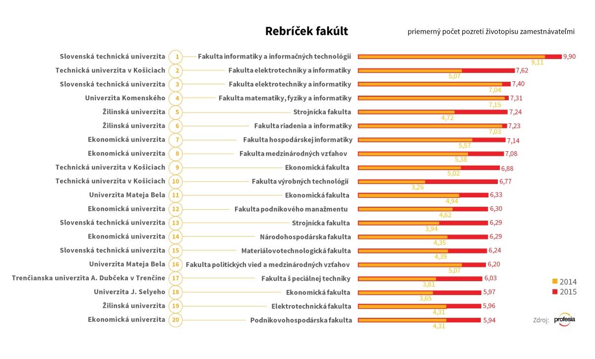 rebricek_fakult_web2016_3_nowat
