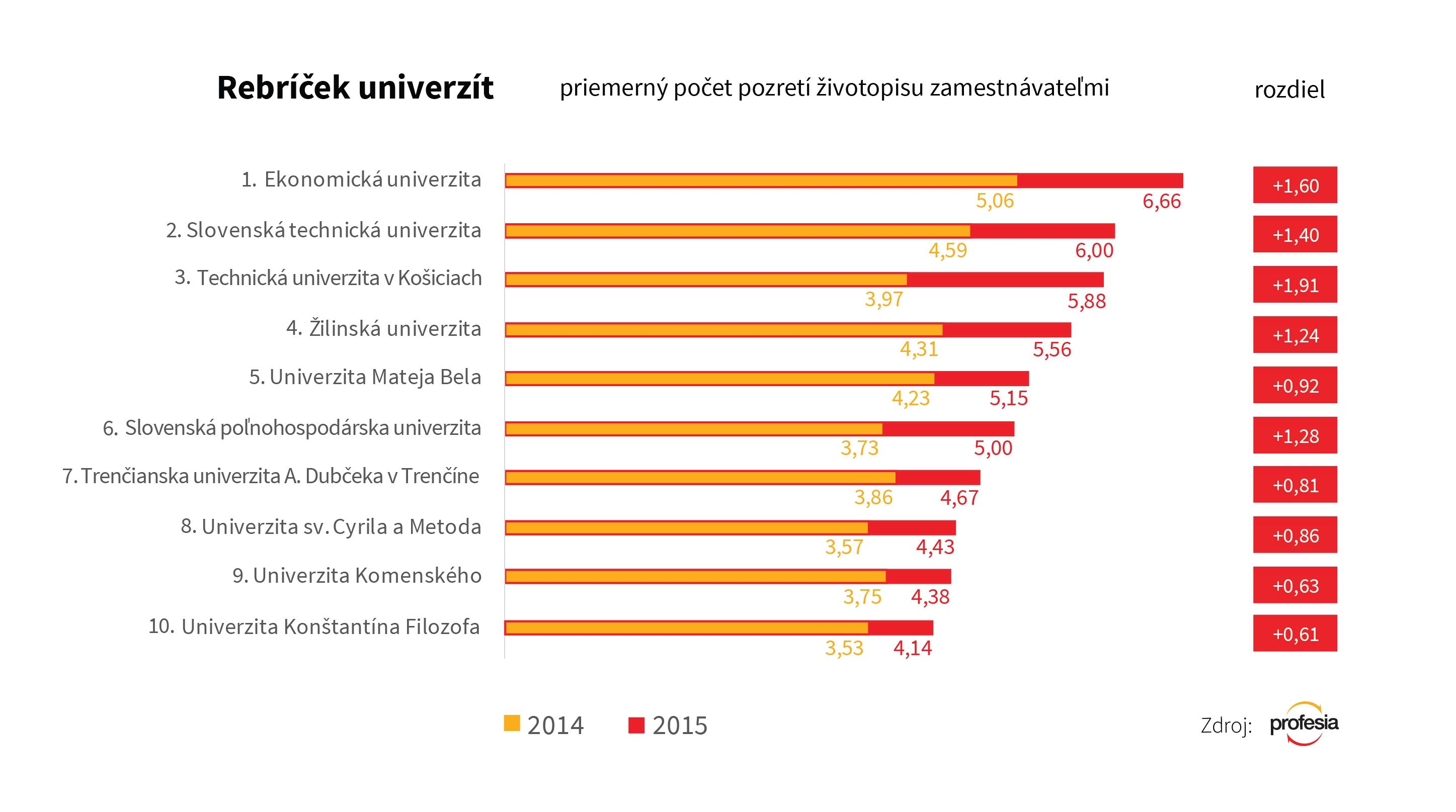 rebricek_univerzit_web2016_3_nowat