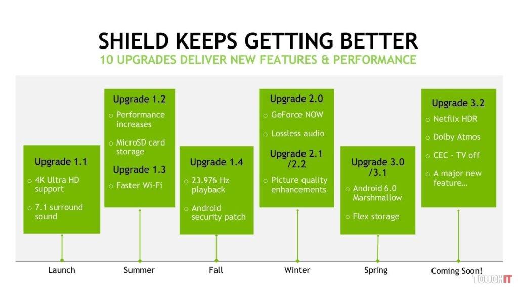 NVIDIA zariadenie SHIELD Android TV neustále vylepšuje