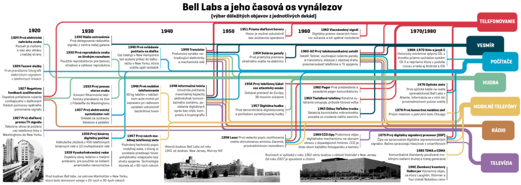 BellLabs-Infografika_nowat