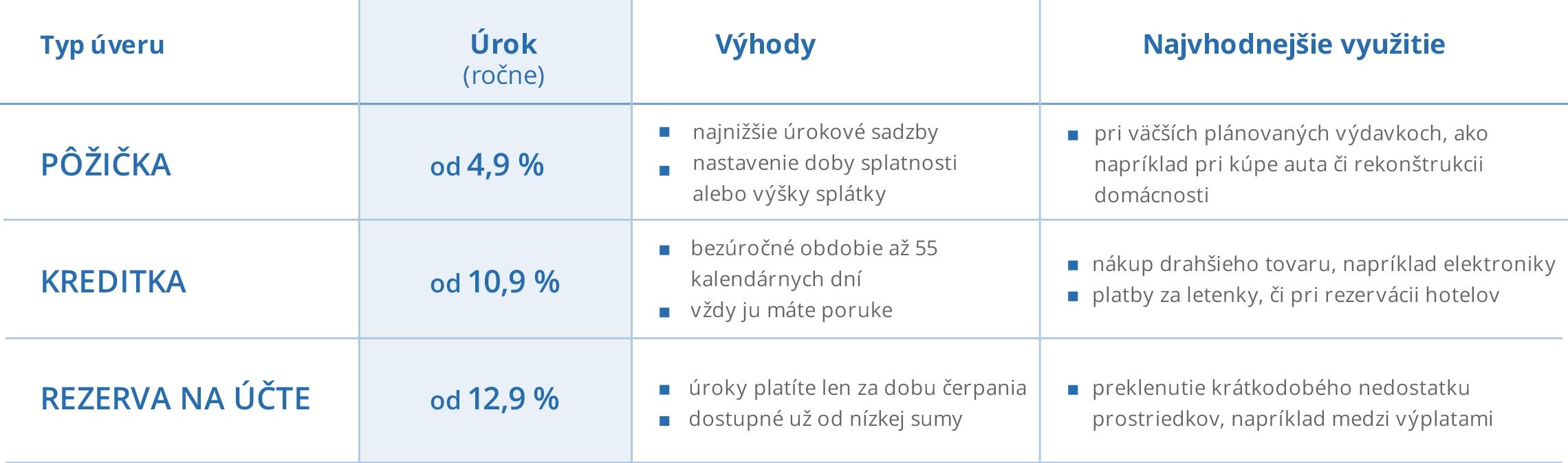 Pôžička_kontokorent_kreditka_porovnanie_servis_tabuľka_web2016_3_nowat