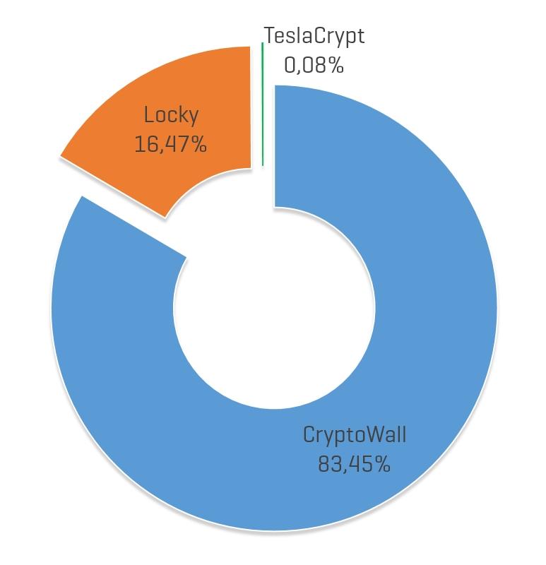 Kráľom ransomvéru v roku 2016 je CryptoWall, ktorý zaberá 83 % všetkých infekcií tohto typu