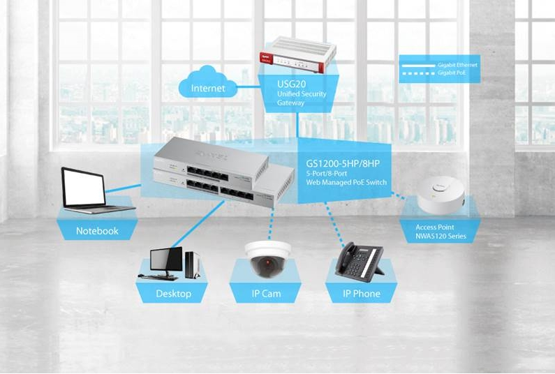 5-Port…5/8portový, webovo spravovatelných PoE switch; Access…Prístupový bod radu NWA5120; Desktop… Stolný počítač; Gigabit Ethernet… Gigabitový Ethernet, Gigabit PoE… Gigabitové PoE napájanie; IP cam… IP kamera; IP phone… IP telefón; Unified … Unifikovaná bezpečnostná brána