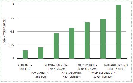 Porovnanie grafického výkonu dnešných a ohlásených herných konzol a grafických kariet. Samozrejme, cena kompletného počítača s grafickou kartou je vyššia