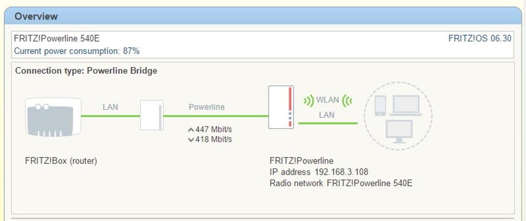 Spôsob zapojenia modelu FRITZ!Powerline 540E