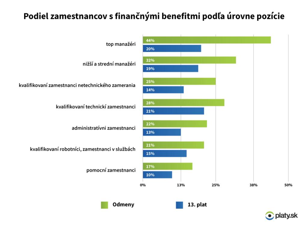 tabulka_odmeny_podla_urovne_pozicie2016_nowat