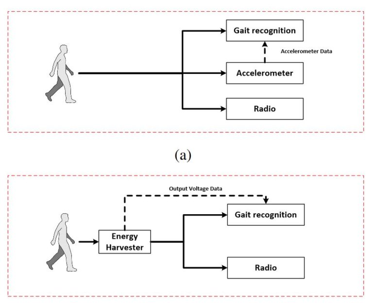 gait recognition technology Gait recognition is the process of included advanced source code com in the words recognition speech recognition technology is used more and.