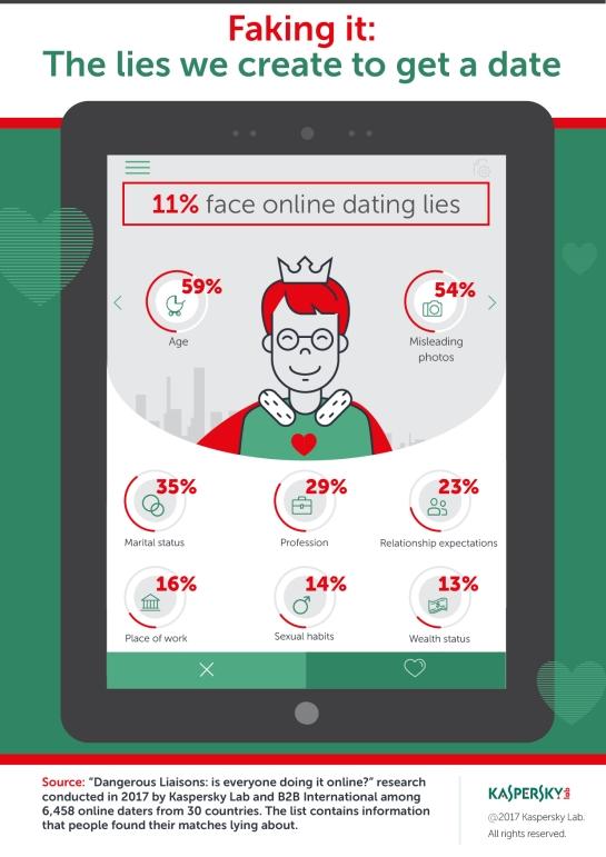 online dating podvody žiadajú o peniaze