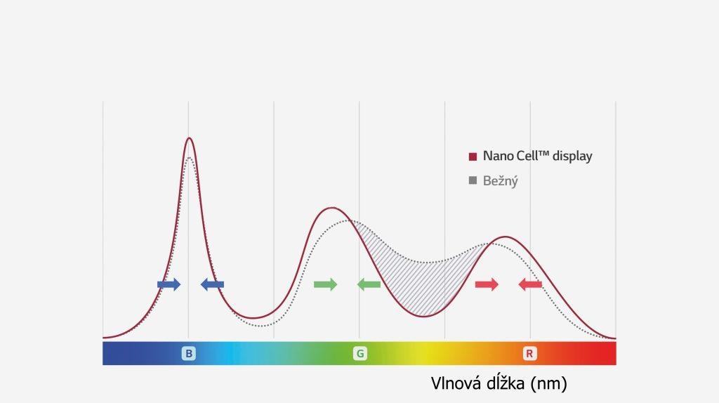 0d4adb736 Takto funguje technológia Nano Cell. Čím sú krivky užšie, tým je obraz živší