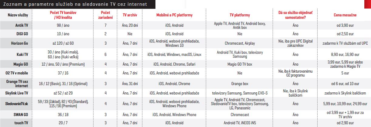 583fb4cbc Aplikácia Horizon Go už ponúka aj podporu pre Android TV zariadenia a  službu Orange TV cez internet je možné získať za určitých podmienok aj  bezplatne ...