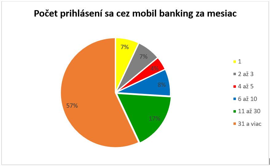 Ako bezpene posla peniaze cez Internet banking Potov banka