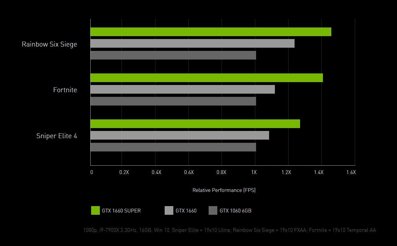 NVIDIA GeForce GTX 1660 SUPER a porovnanie výkonu s GTX 1660 a GTX 1060