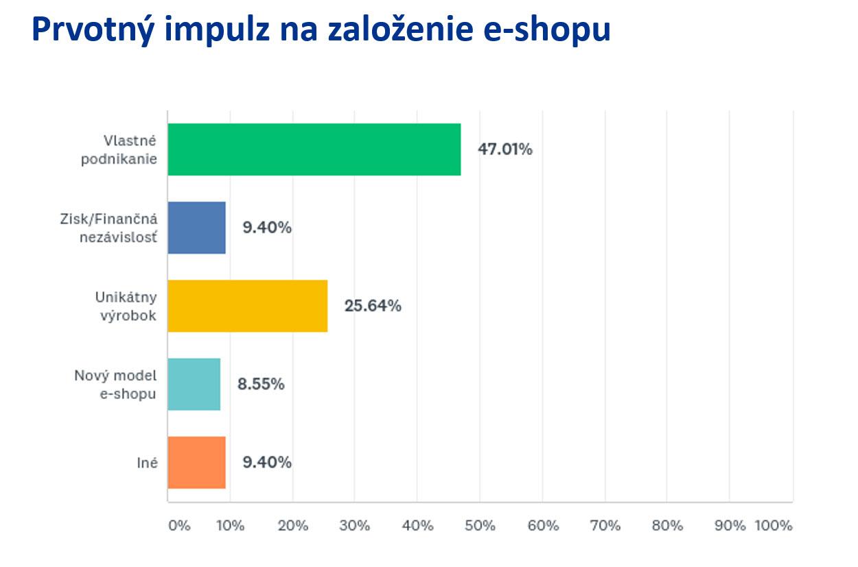 Impulz na založenie vlastného e-shopu (Prieskum KPMG)