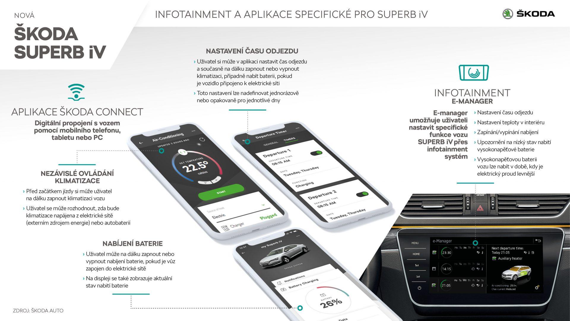 Infotainment a aplikácie špecifické pre SUPERB iV