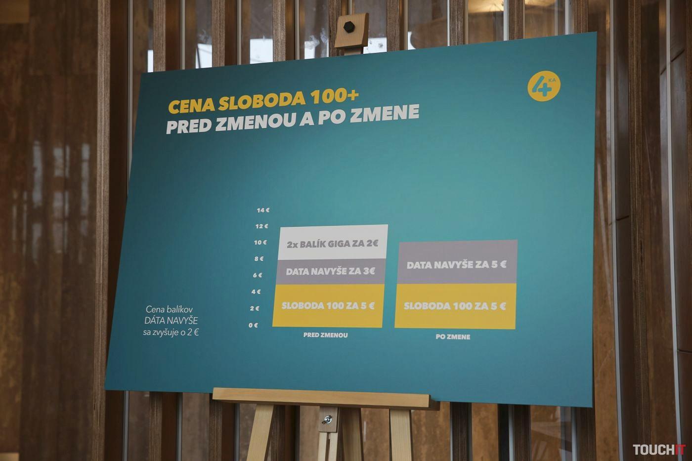 Cena paušálu SLOBODA 100+ sa síce zvýši o 2 eurá, stále však môže ísť o výhodnejšiu ponuku ako manuálne dokupovanie balíčkov GIGA v minulosti kvôli dátam v sieti Orangeu