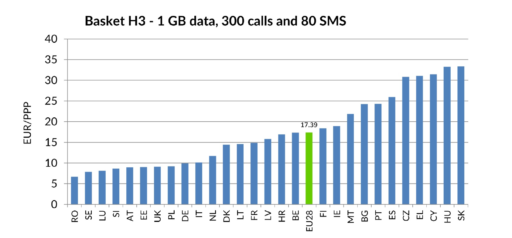 Porovnanie cien v jednotlivých krajinách EU za balík obsahujúci 1 GB dát, 300 hovorov a 80 SMS správ (Zdroj: Analýza Európskej komisie 12/2019)
