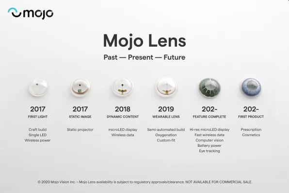 Inteligentné šošovky Mojo Lens a plán vývoja