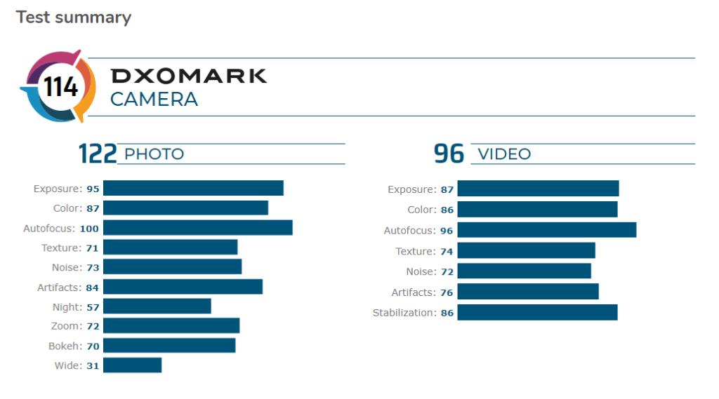 OnePlus 7T Pro DxOMark