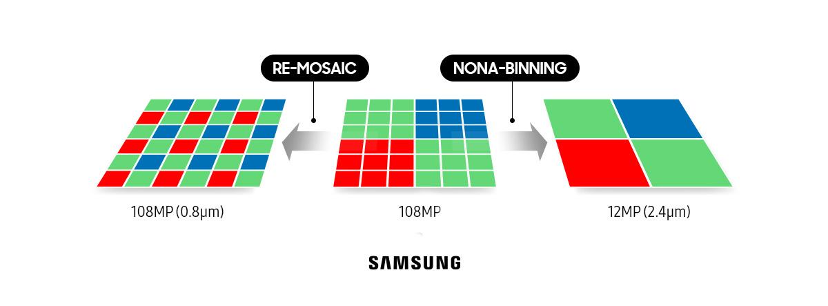 Ako funguje technológia nona-Binning a re-mosaic