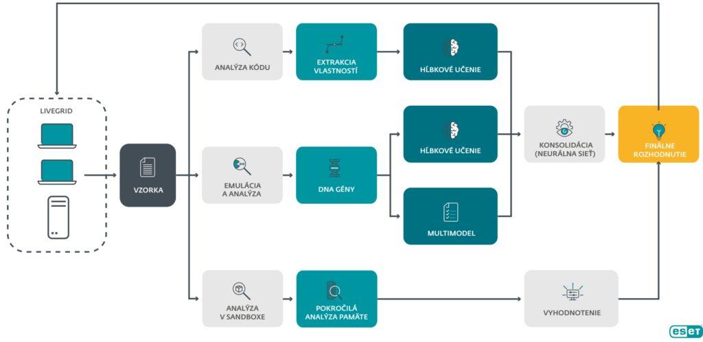 Spôsob kontrolného mechanizmu antivírusových programov ESET