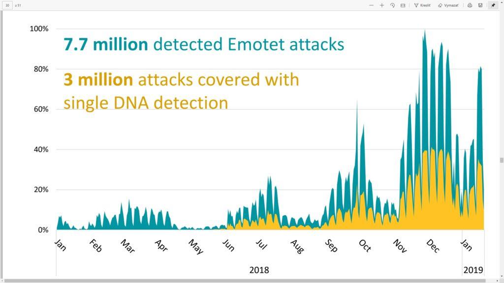 Emotet je dnes najpopulárnejší trójsky kôň na šírenie ďalších hrozieb.
