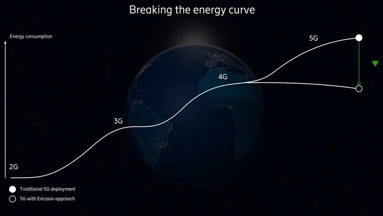 Ericsson predstavuje riešenie ako zaistiť exponenciálny rast dátovej prevádzky bez zvýšenia spotreby energie (Zdroj: Ericsson)
