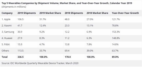Inteligentné hodinky report za rok 2019