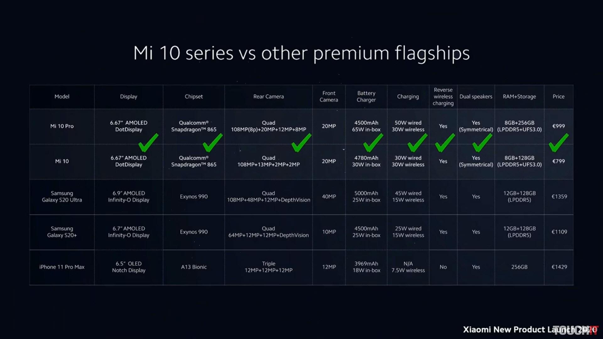 Porovnanie Xiaomi Mi 10 Pro a Mi 10 s konkurenciou