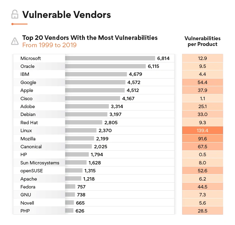 nist.gov vulnerabilities
