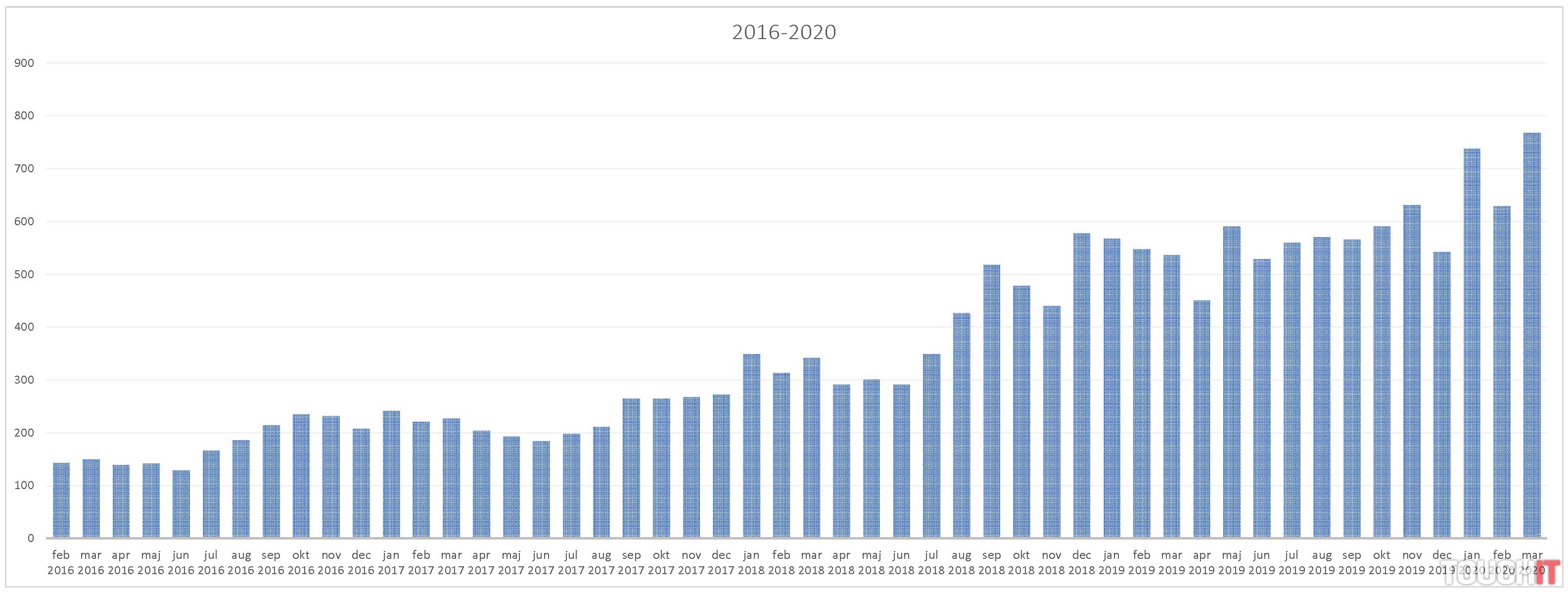 Čítanosť TOUCHIT.sk podľa mesiacov
