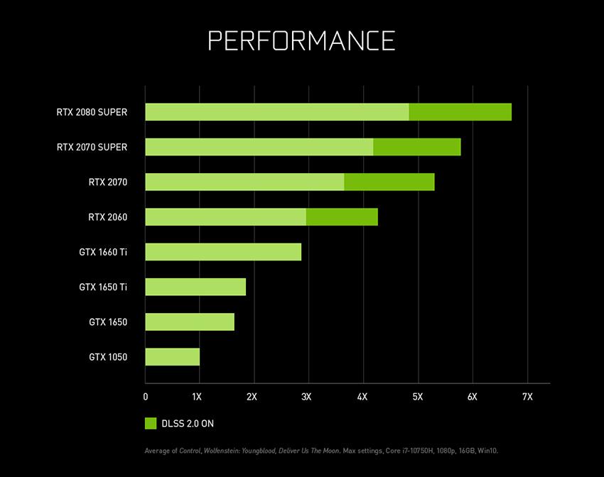 Výkon herných notebookov s grafickými kartami NVIDIA