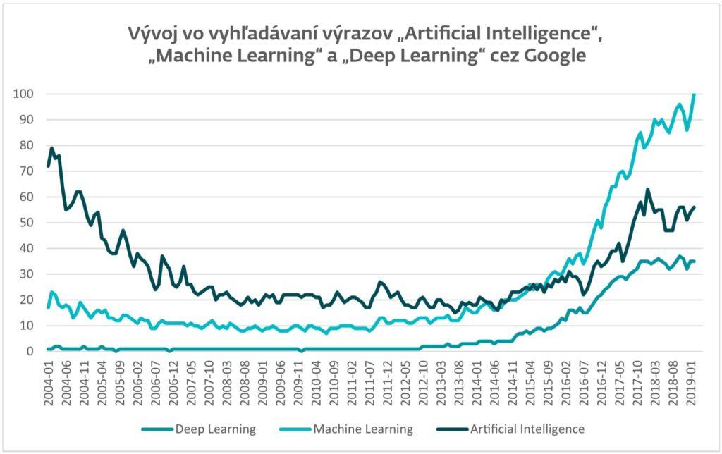 """Vývoj vo vyhľadávaní výrazov """"Artificial Intelligence"""", """"Machine Learning"""", """"Deep Learning"""" v období rokov 2004 – 2019"""