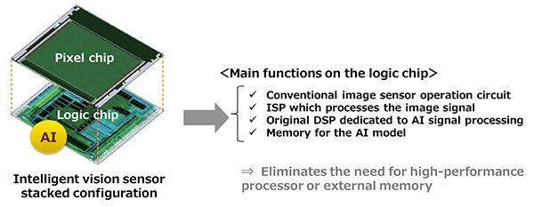 Sony obrazové senzory s AI